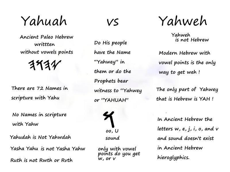 ARE YOU TAUGHT ANOTHER YAHUSHA LIKE Jesus